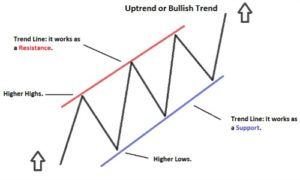 Most trending currency pairs forex