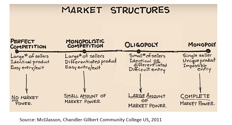 differentiating between market structure Physical characteristics of the market in which the organizations interact is a market structure there are four basic market structures they are monopoly, oligopoly, monopolistic competition and perfect competition.