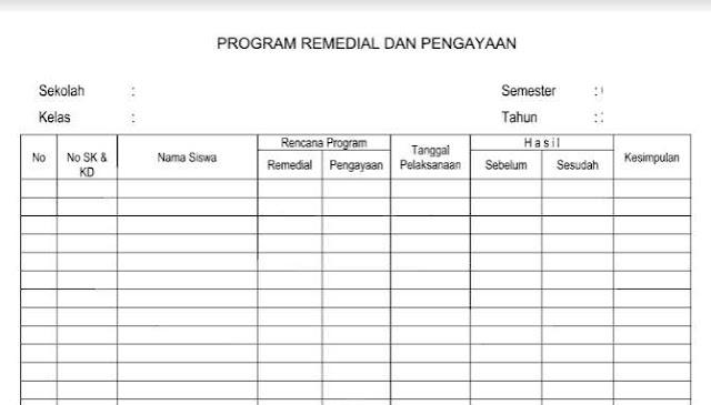 Format Remedial dan Pengayaan Kurikulum 2013