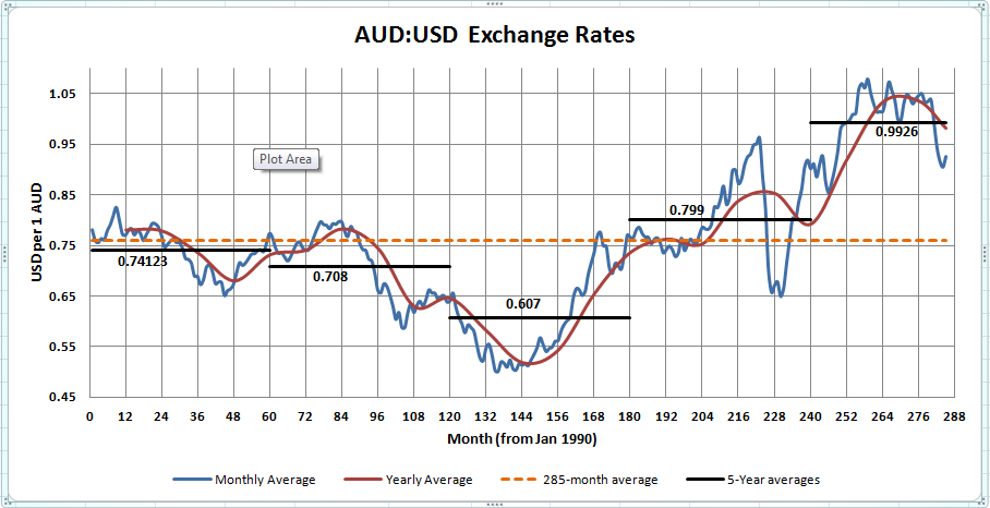 Ozforex currency exchange rates