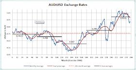 Connoisseur De Parfum: The Australia Tax Part II: Exchange Rates