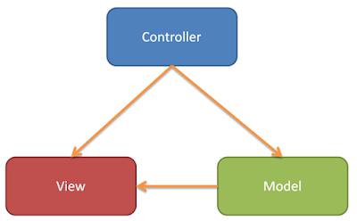 Mengenal Konsep Framework MVC