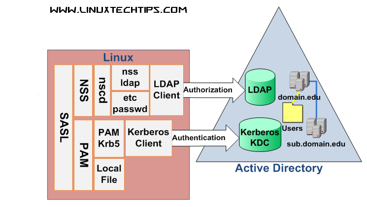 AD Authentication in Linux - Linux Tech Tips