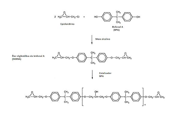 reaçao obtençao resina epoxi quimica