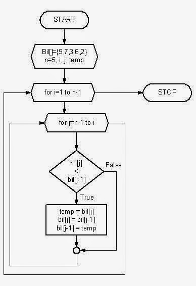 flowchart of bubble sort algorithm