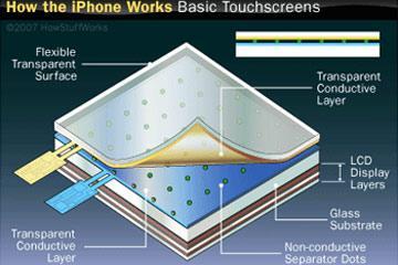 Pengertian Touchscreen dan Fungsinya