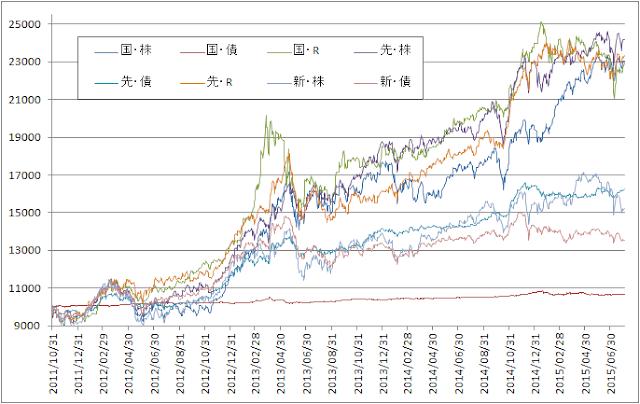 8資産の指数推移