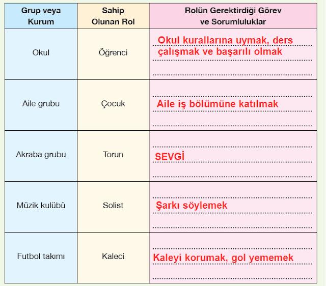 5. Sınıf Sosyal Bilgiler Anadol Yayınları 25.Sayfa Cevapları
