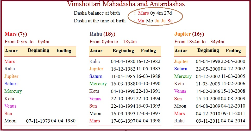 Vedic Astrology Research Portal: Secret of Maha Dasha in Astrology