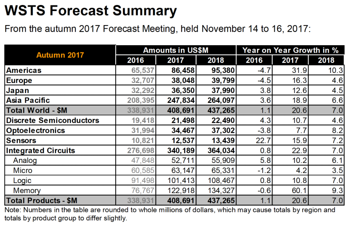 Converge! Network Digest: New market highs for semiconductor