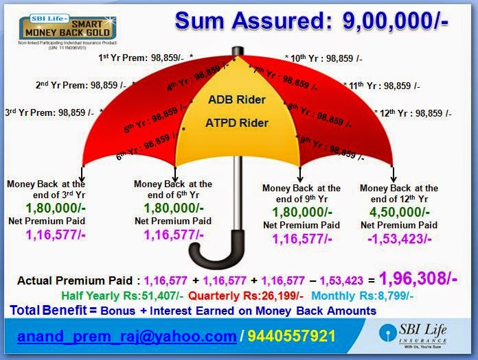 Life Insurance, Mutual Funds, Health Ins, Capital Gain ...