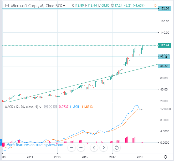 NASDAQ: MSFT - Microsoft Stock Price Long term Forecast - up to 181