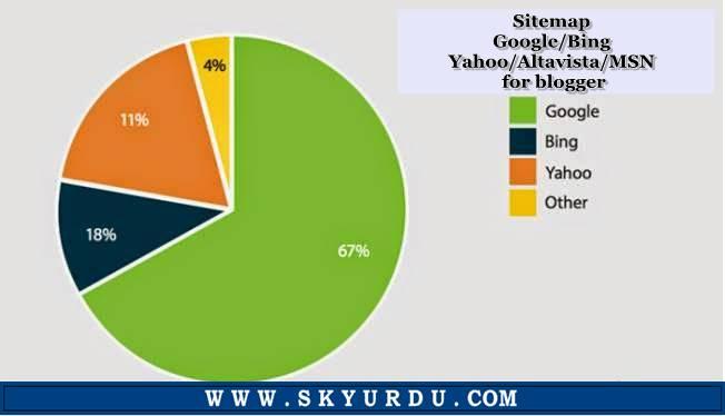 Sitemap Google/Bing/Yahoo/Altavista/MSN For Blogger