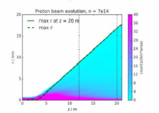 Proton Beam Defocusing as a Result of Self-Modulation in Plasma