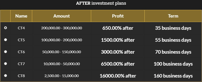 Инвестиционные планы Comex Trades 2