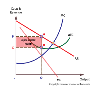 econs market structures The five major market system types are perfect competition, monopoly, oligopoly , monopolistic competition and monopsony.