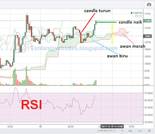 2 Indikator trading bitcoin penting sebelum Buy and Sell