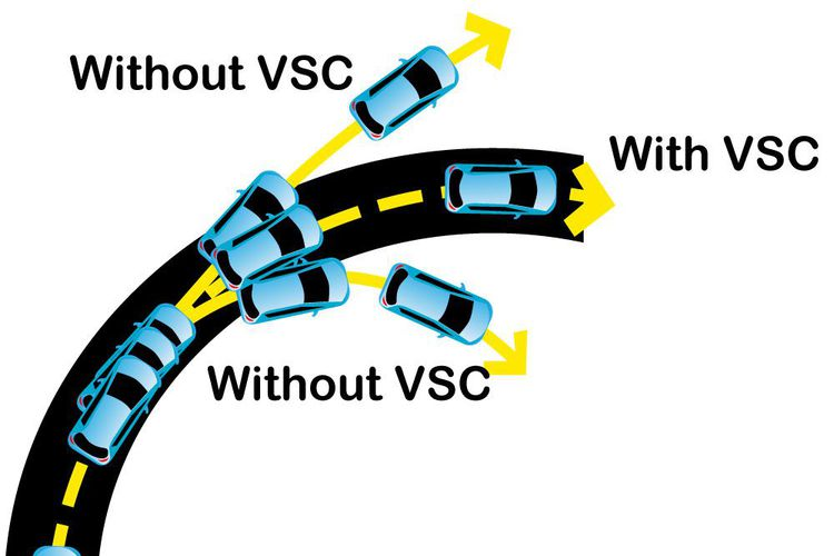 What Is Vsc >> What Is Vehicle Stability Control Vsc Autocatch