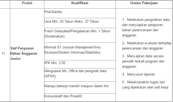 Lowongan Kerja S1 Staf Penyusun Bahan Anggaran Junior LKPP
