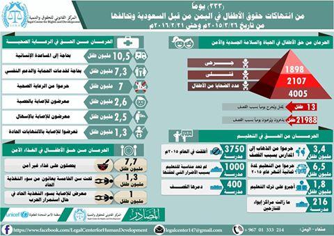 إحصائيات الأطفال 333 يوم من العدوان السعودي على اليمن