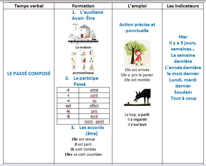LE PASSÉ COMPOSÉ /IMPARFAIT   intermedio 2