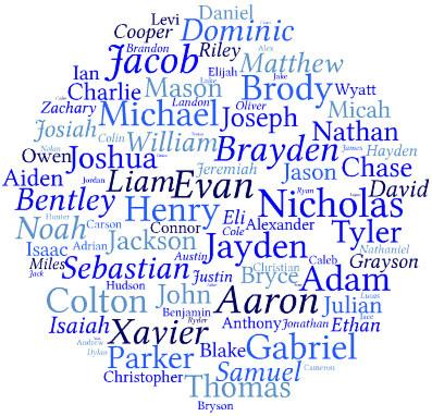 top baby names