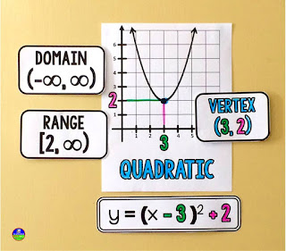 Algebra 2 word wall quadratics anchor reference