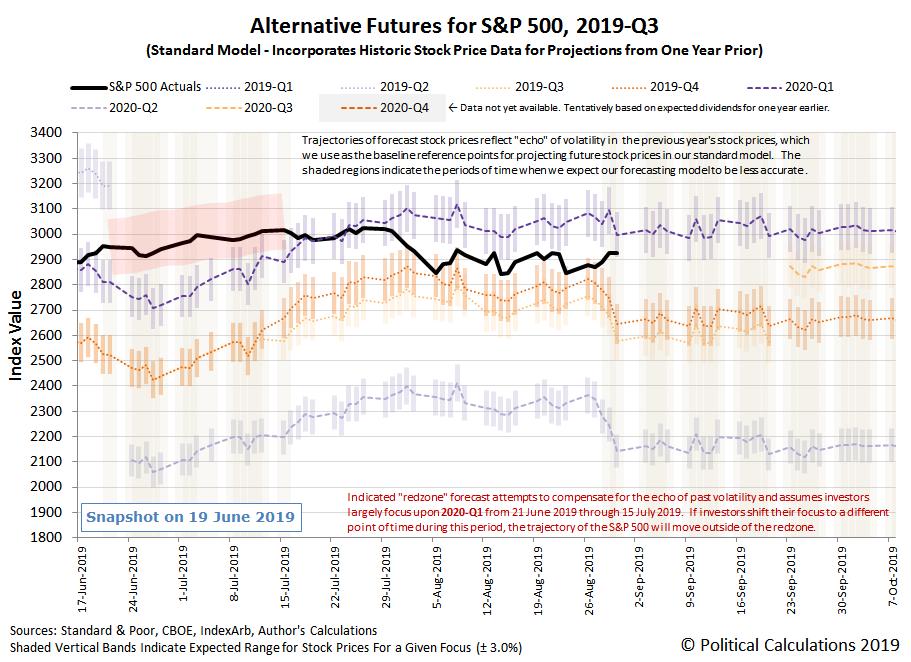 Alternative Futures - S&P 500 - 2019Q3 - Standard Model - Snapshot on 30 Aug 2019