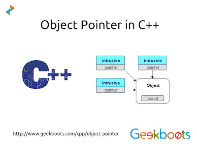 https://www.geekboots.com/cpp/object-pointer