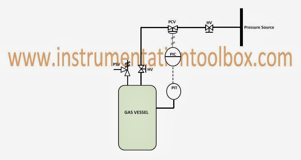 how a typical control valve loop works   learning