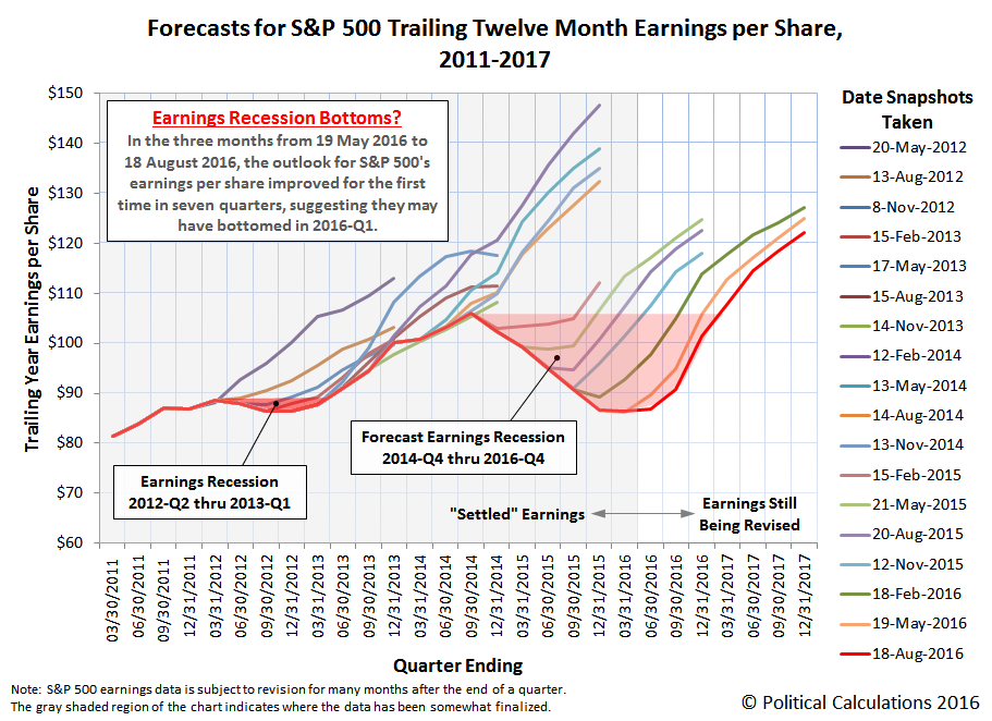 Forecasts for S&P 500 Trailing Twelve Month Earnings per Share,  2011-2017, Snapshot 2016-08-18