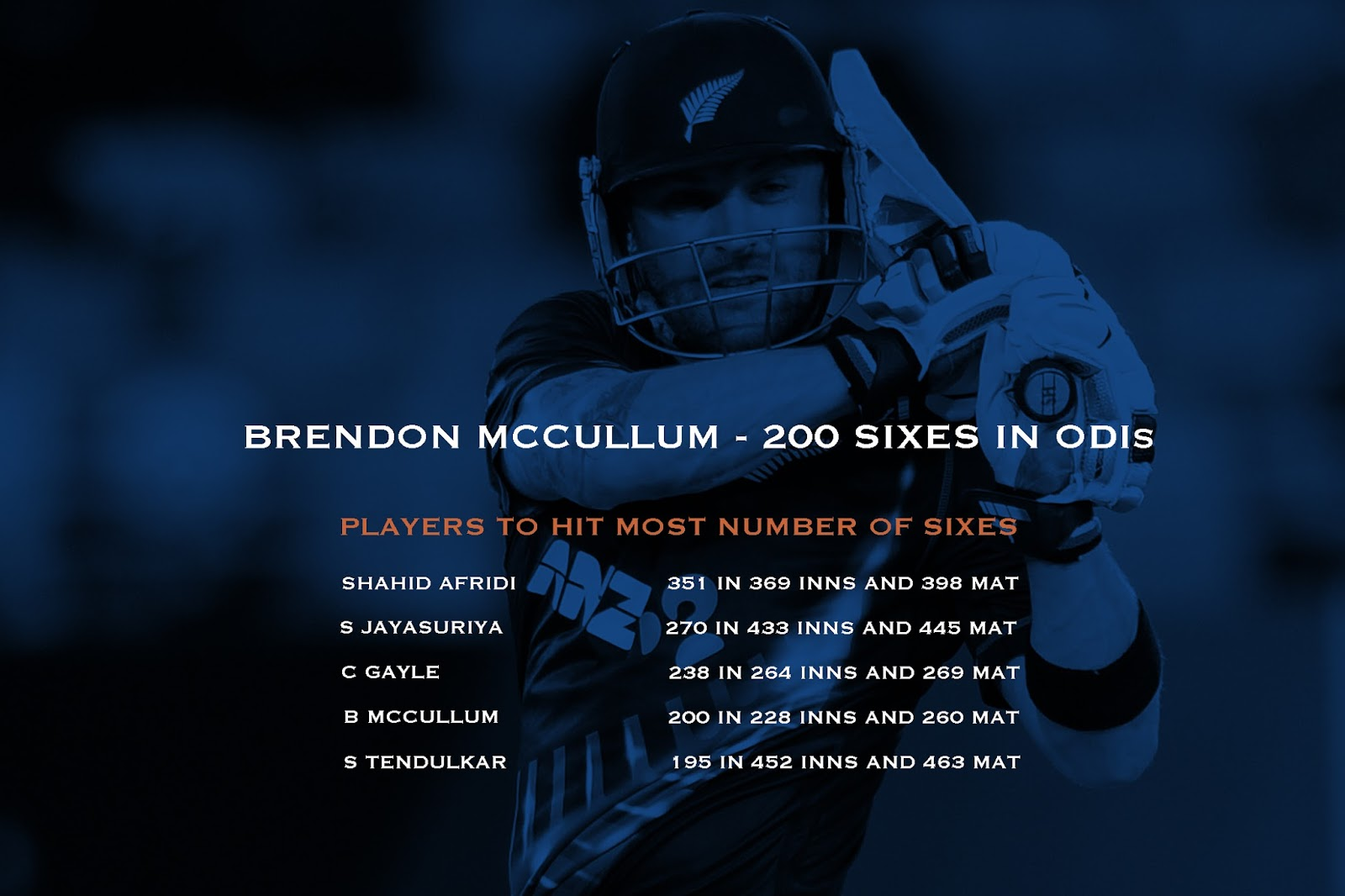 Brendon McCullum hits 200 ODI sixes