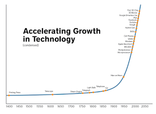 Technological Advancements and Their Effects on Humanity