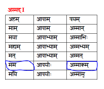 Learn Sanskrit And Read The Scriptures For Yourself!: BG 1 7