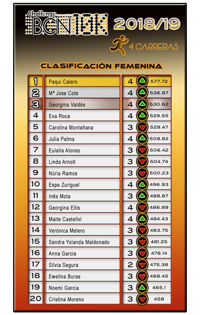 ChallengeBCN10K 2018/19 - Clasificación Femenina 4 carreras