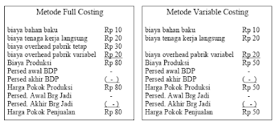 Perbandingan Metode Full Costing dengan Variable Costing
