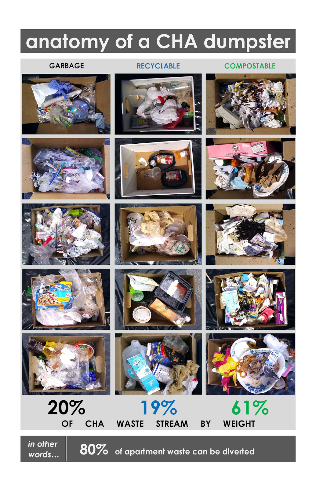 Sustainability At Seattle Pacific University What Are We Throwing Away