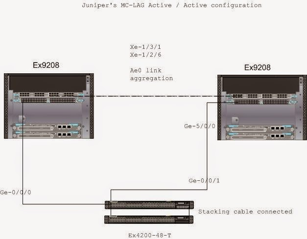Juniper MC-LAG Active / Active | All about the Networking