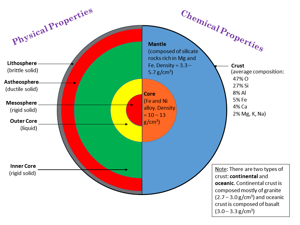 Chemical Properties Of Earth S Crust