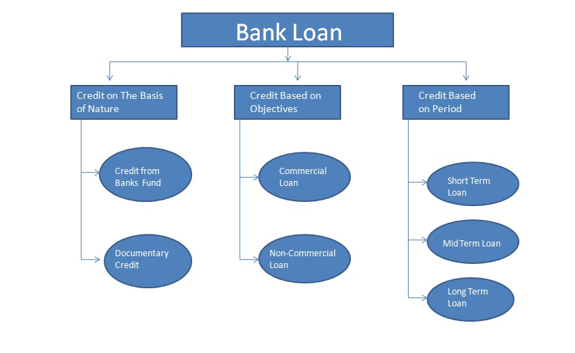 bank loan Our personal loan calculator is designed to help you estimate your repayments and loan rate according to the amount you would like to borrow.