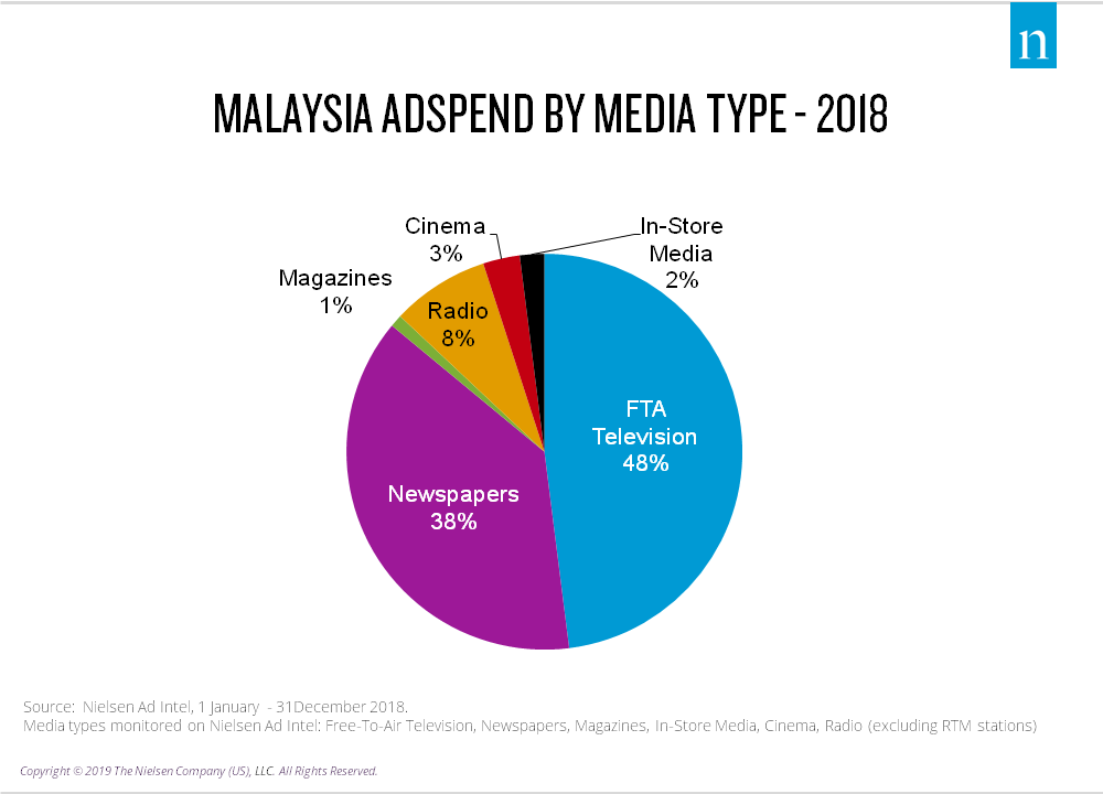 Malaysia ad spend by media type