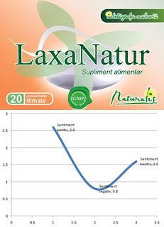 LaxaNatur naturalis pareri forumuri laxativ util in constipatia acuta