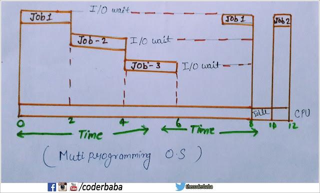 multi programming OS diagram