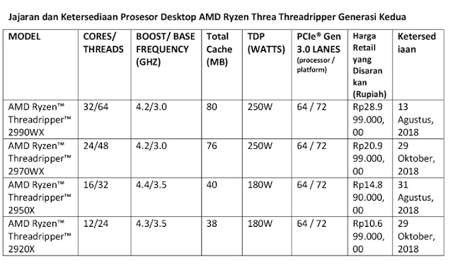 Jajaran dan Ketersediaan Prosesor Desktop AMD Ryzen Threa Threadripper Generasi Kedua