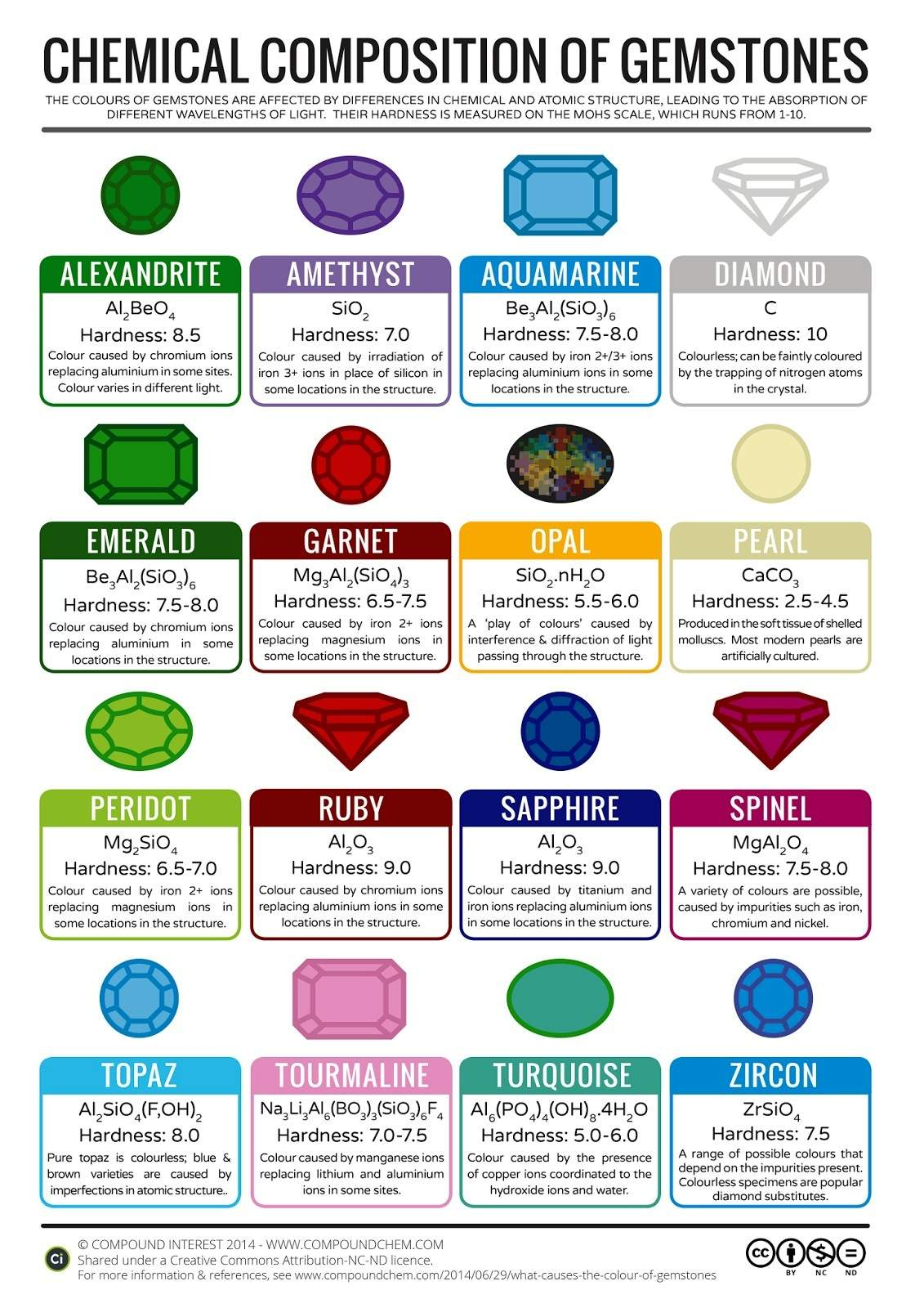 Chemical Composition of Gems & Minerals