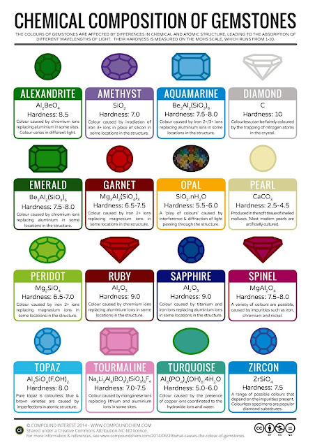 The Chemical Composition of Gems & Minerals