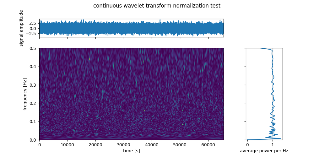 Pythology Blog: Minimal Continuous Wavelet Transform (Python