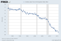 FRED - Civilian Labor Force Participation Rate - Men - Alberto A Lopez