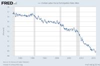 FRED - Civilian Labor Force Participation Rate - Men - Alberto A Lopez