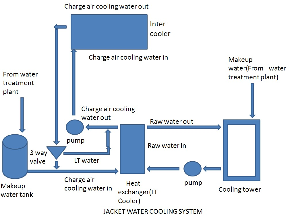 hight resolution of charged air cooling system